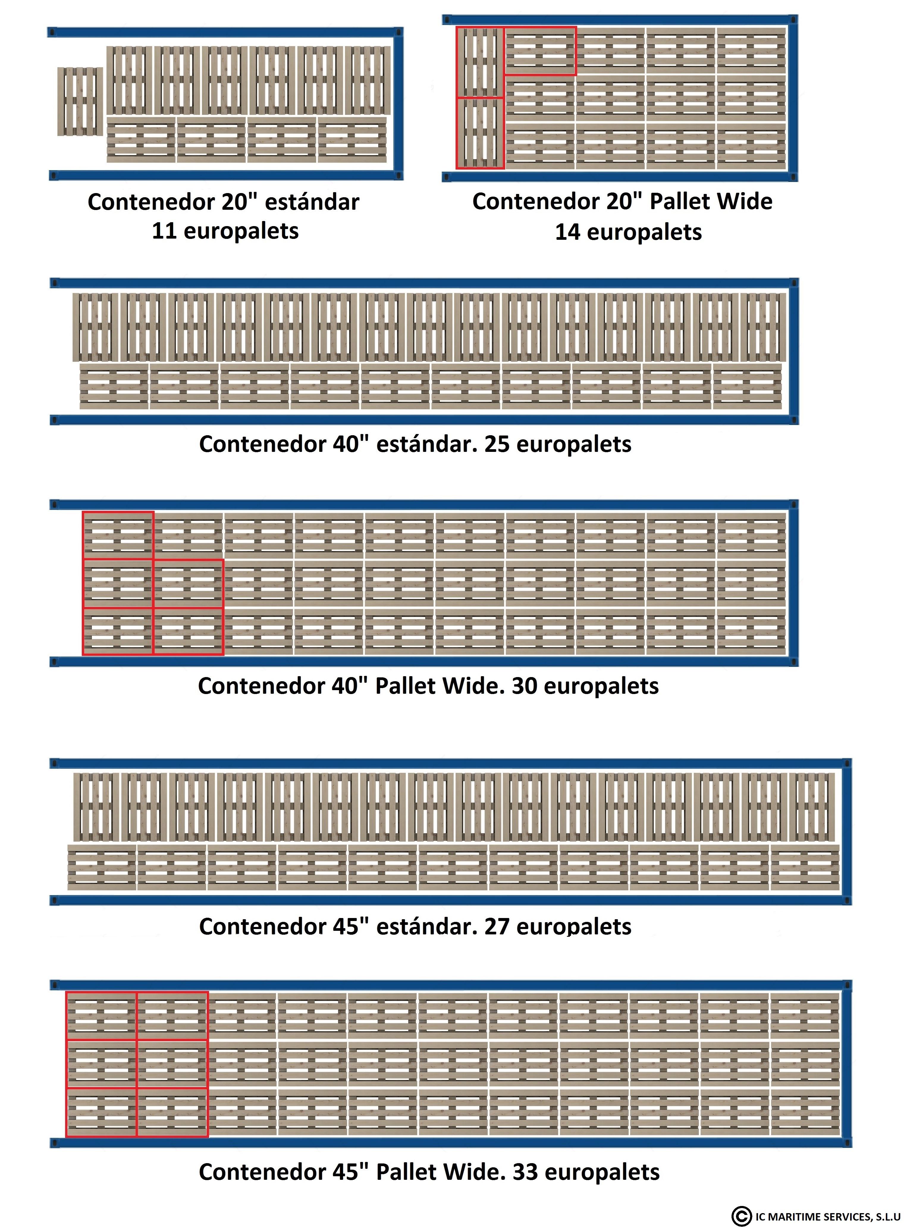 como se puede apreciar la mayor anchura permite una mejor optimizacin del espacio que se traduce en capacidad para un mayor nmero de europalets en su - Europalets